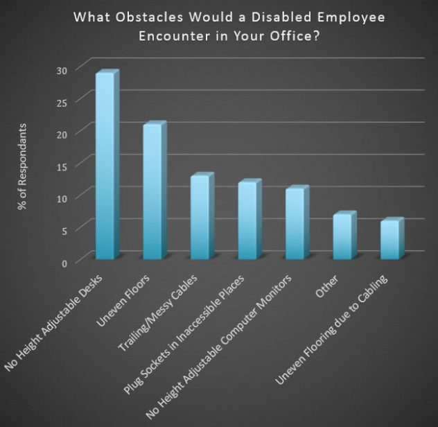 Disability solutions to create an all-inclusive workplace