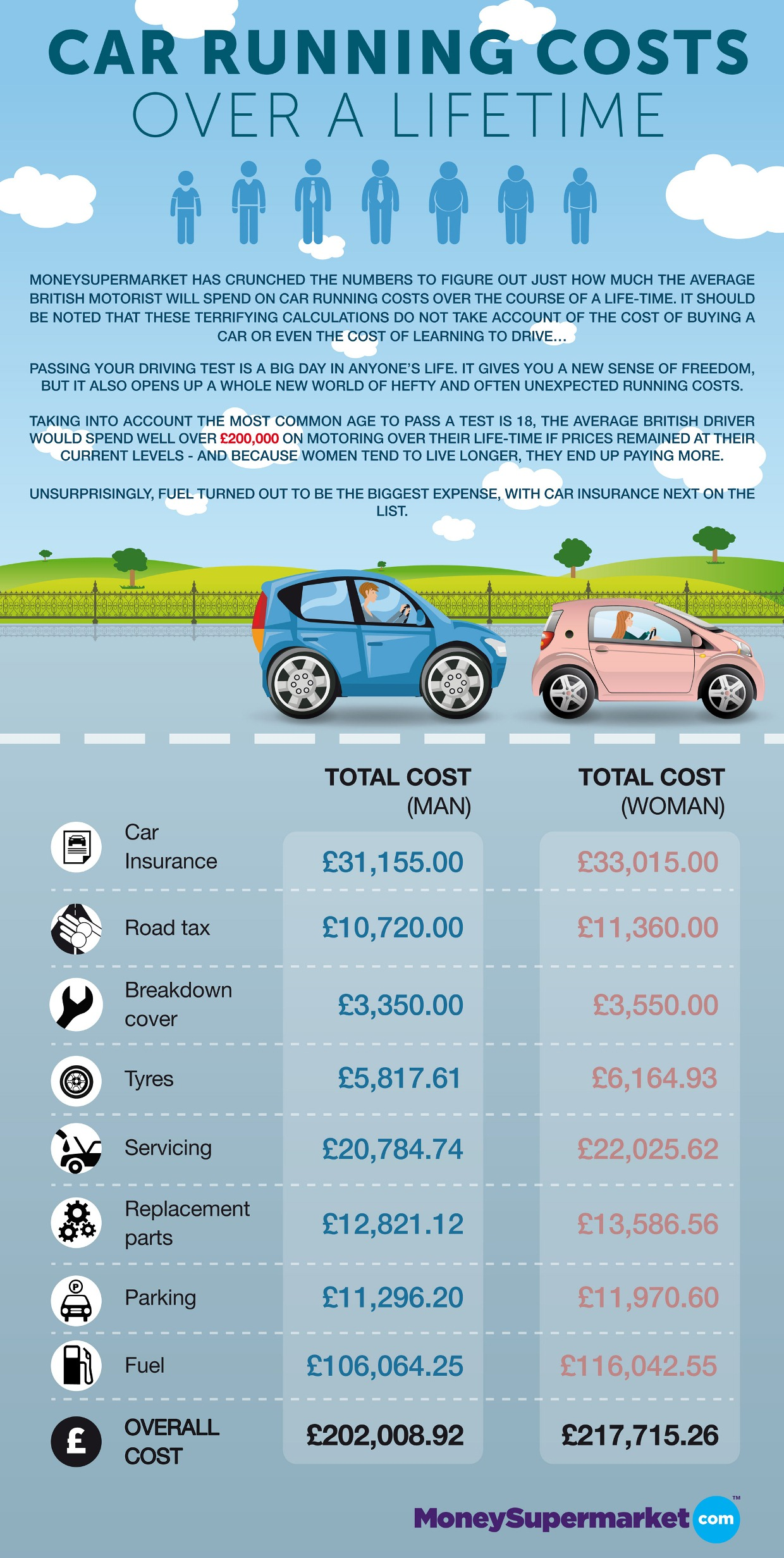 motoring-costs-across-a-lifetime-v4
