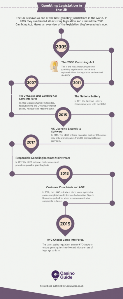 gambling legislation in the uk infographic