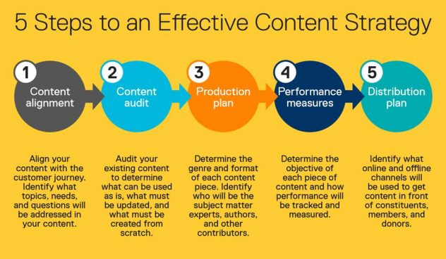 content strategy for consulting business