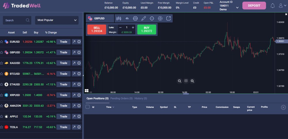 Tradedwell review: A novice traders review