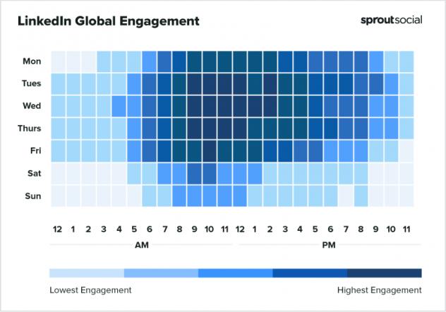 linkedin global engagement